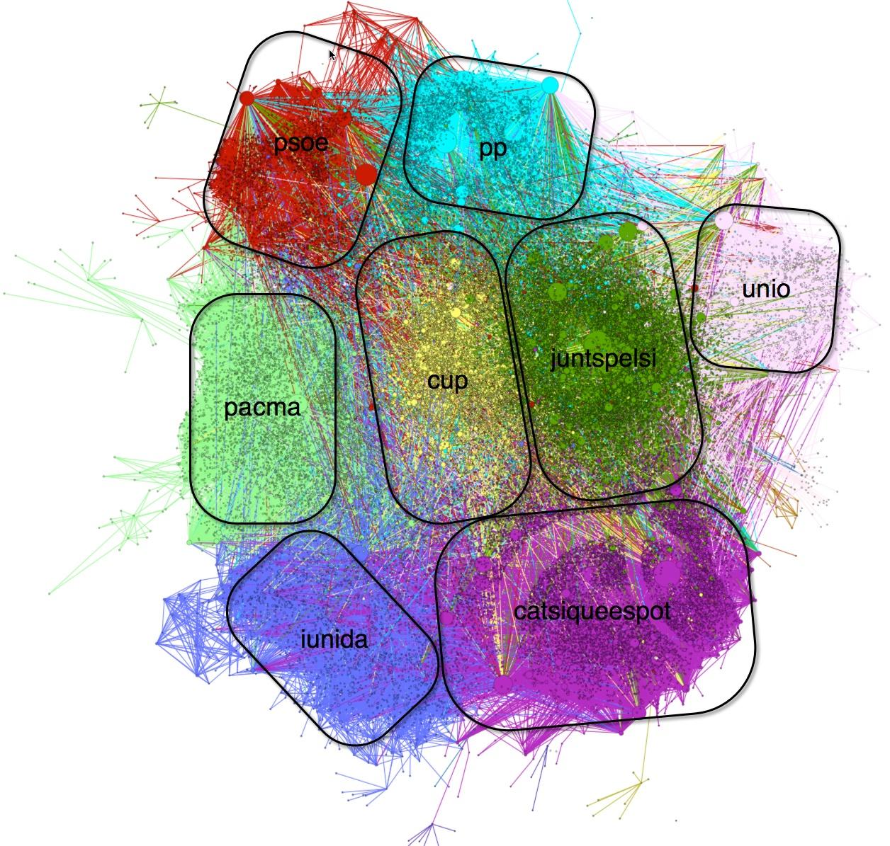 Figura 1 red total de activismo en Twitter